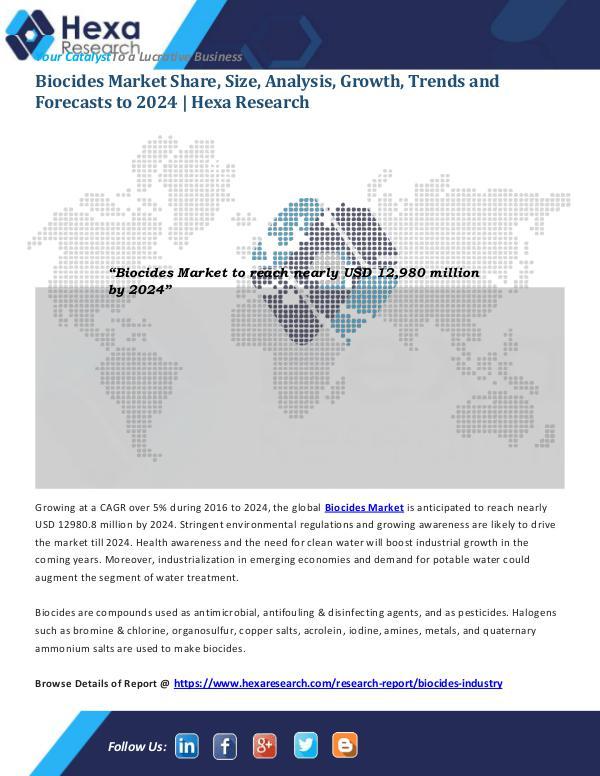 Biocides Market Share