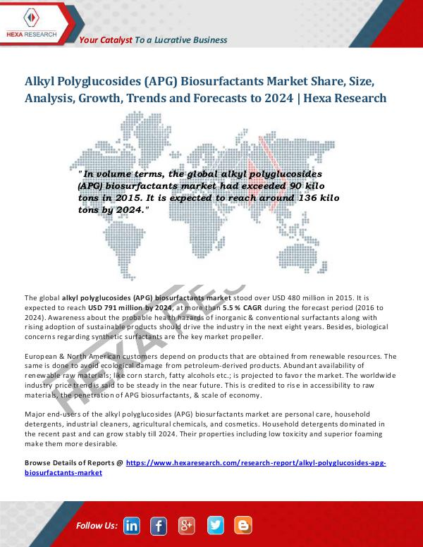 Chemical industry reports Alkyl Polyglucosides Biosurfactants Market