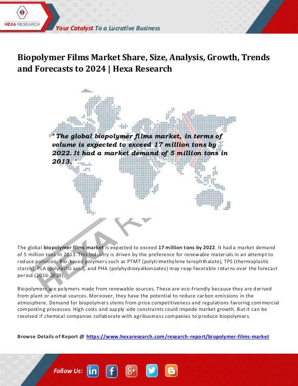 Biopolymer Films Market Trends, 2024