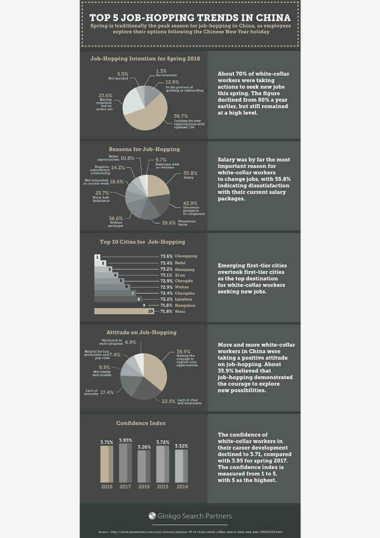 Executive Search in China (Articles) Top 5 Job Hopping Trends in China
