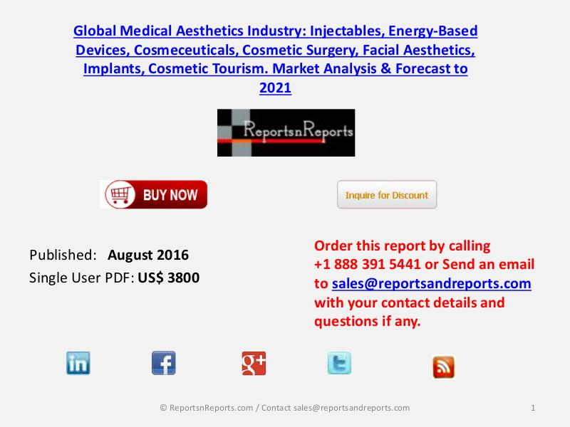 $69,786 million Medical Aesthetics Market to Grow 5.5% CAGR By 2021 August 2016