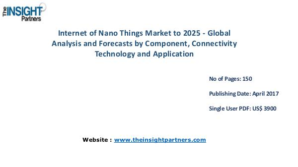 Internet of Nano Things Industry New developments, Landscape Analysis Internet of Nano Things Industry New developments,