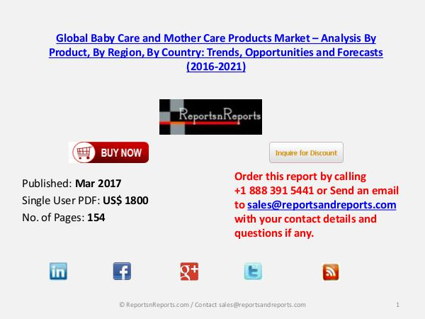 Baby and Mother Care Market to Grow at CAGR of 6.52% during 2016–2021 Mar 2017