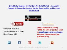 Baby and Mother Care Market to Grow at CAGR of 6.52% during 2016–2021