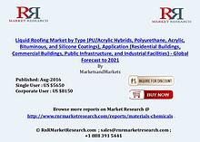 Liquid Roofing Market Projected to Gain 7.1% CAGR During Forecast