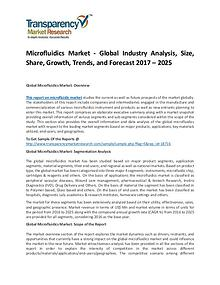 Microfluidics Market Size, Share, Trends and Forecasts To 2024