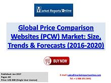 Price Comparison Websites Market Global Analysis 2017