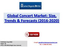Concert Market Global Analysis 2017