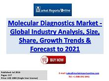 Molecular Diagnostics Market to Reach US$ 30 Billion by 2021
