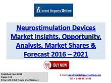 Neurostimulation Devices IndustryGrowthAnalysis and Forecasts to 2022