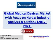 Medical Devices Industry: Global Market Size, Share, Growth