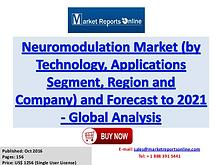 Neuromodulation Market Growth Analysis and 2021 Forecasts Report