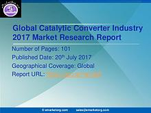 Global and Japan Catalytic Converter Market Research Report