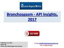 Bronchospasm Therapeutic Market Global Analysis Research Report