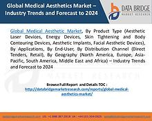 Global Medical Aesthetics Market – Industry Trends and Forecast to 20
