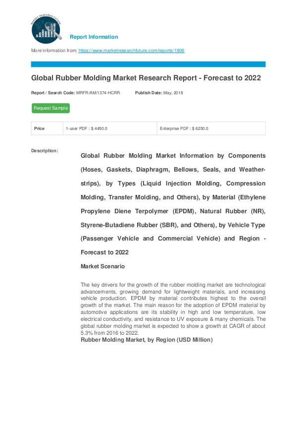 Global Rubber Molding Market Research Report - For