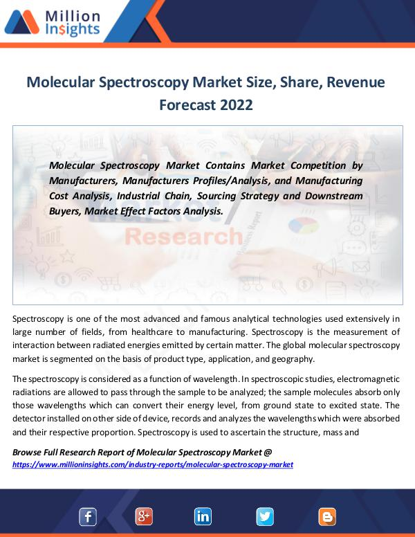 Molecular Spectroscopy Market Size, Share, Revenue