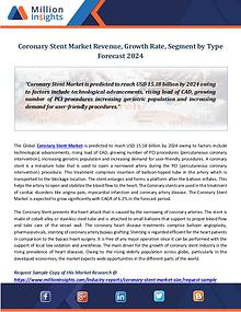 Market Revenue Coronary Stent Market Revenue, Growth Rate