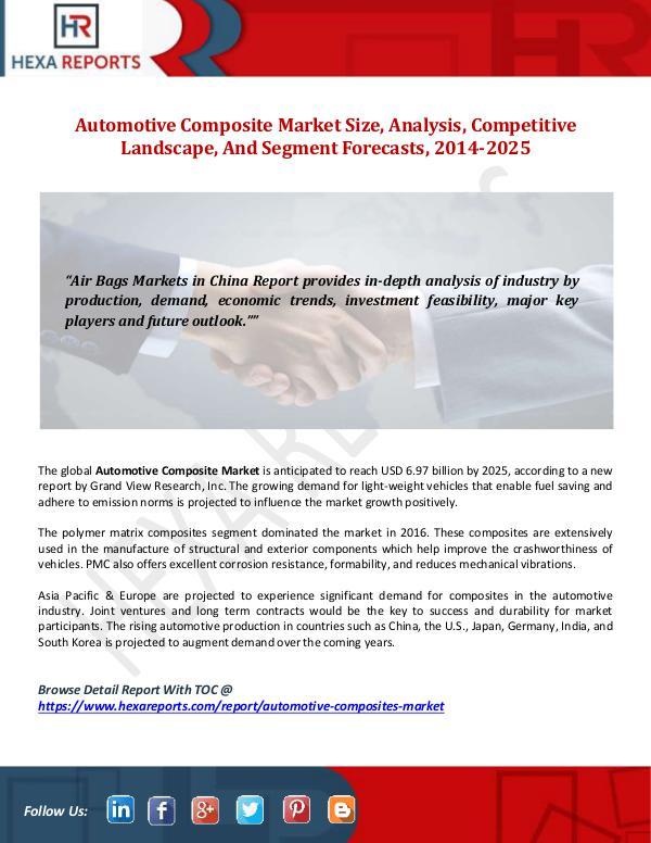 Hexa Reports Automotive Composite Market Size, Analysis, Compet