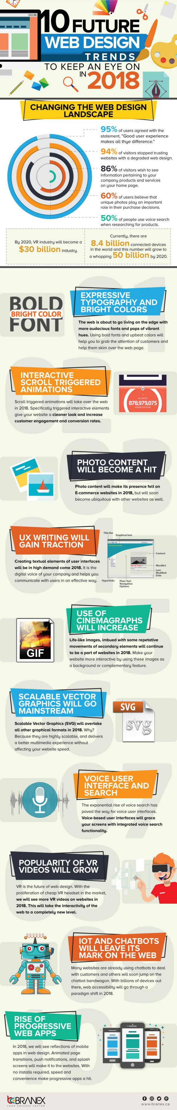 10 Hottest Web Design Trends to Look Out For 2018 [Infographic] 10 Hottest Web Design Trends to Look Out For 2018