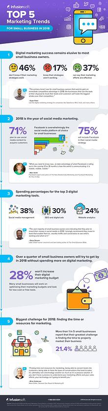 5 Digital Marketing Trends for Small Business in 2018 [Infographic]