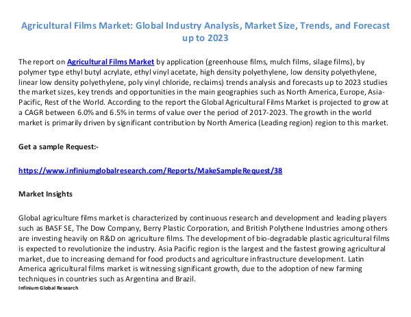 Agricultural Films Market -IGR 2023