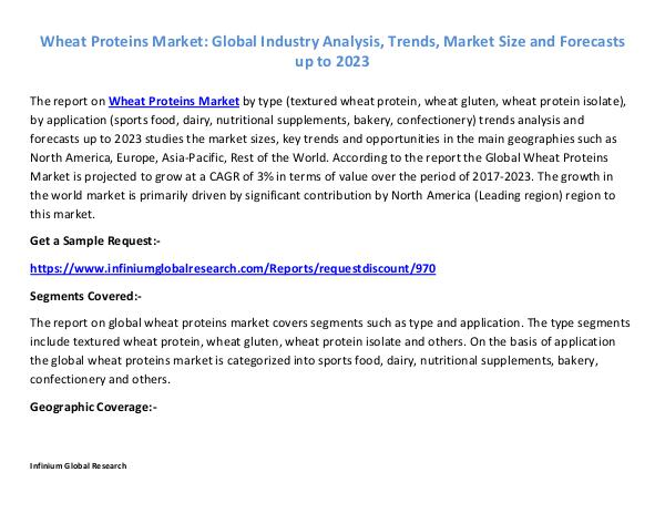 Wheat Proteins Market -IGR 2023