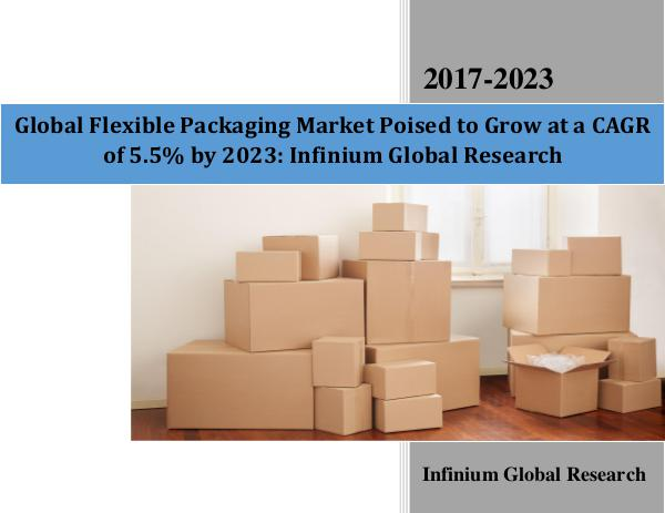 Global Flexible Packaging Market