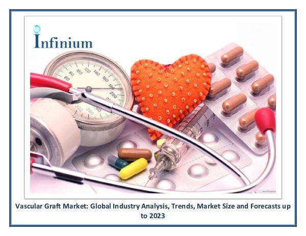 Infinium Global Research Vascular Graft Market