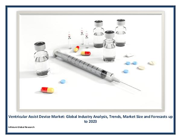 Ventricular Assist Device Market
