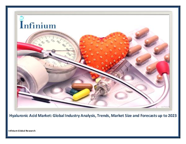 Hyaluronic Acid Market