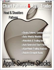 Chart Patterns & Algo. Trader