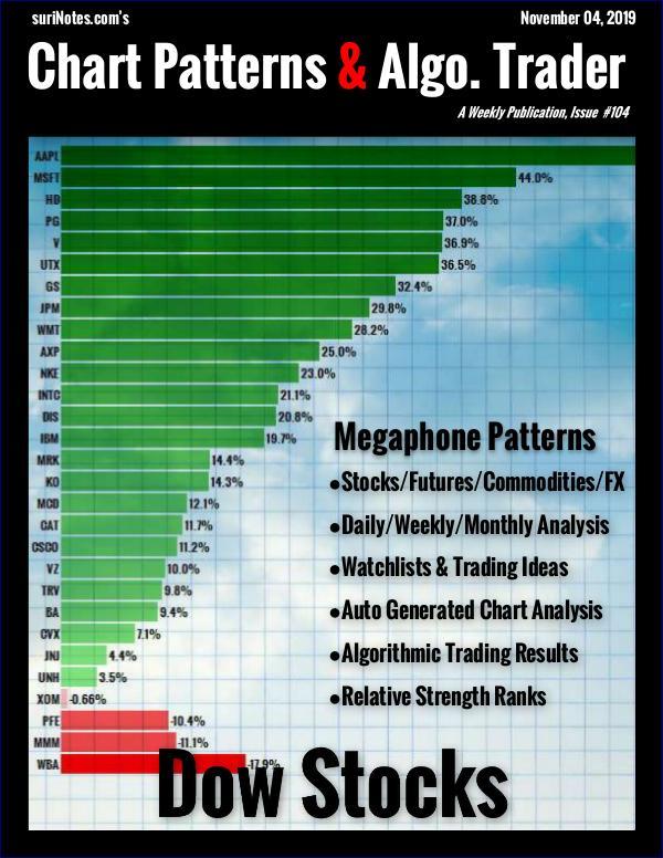 Chart Patterns & Algo. Trader November 04, 2019