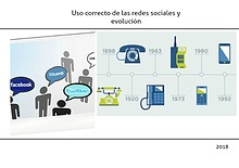 Redes sociales y la evolución de la tecnología